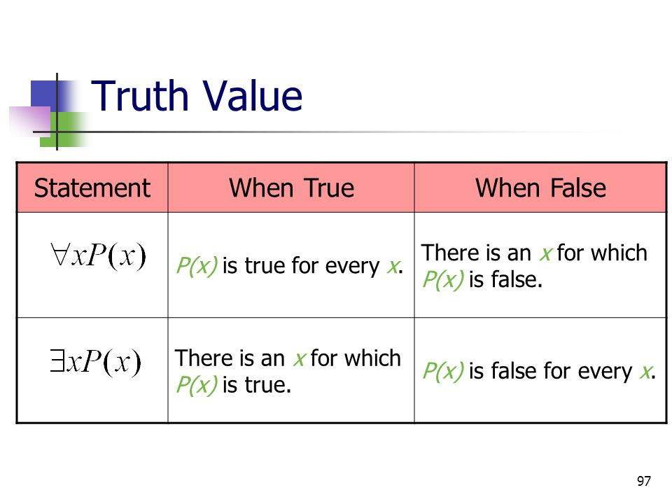 97 Truth Value StatementWhen TrueWhen False P(x) is true for every x. There is an x for which P(x) is false. There is an x for which P(x) is true. P(x