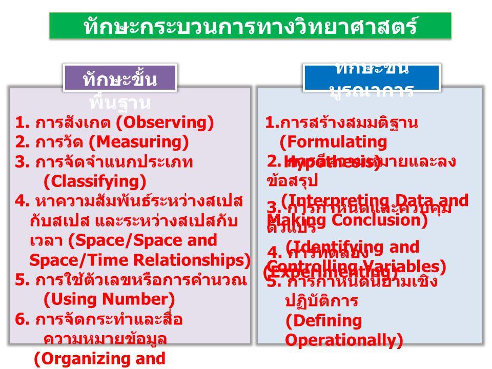 ทักษะขั้น พื้นฐาน 1. การสังเกต (Observing) 2. การวัด (Measuring) 3. การจัดจำแนกประเภท (Classifying) 4. หาความสัมพันธ์ระหว่างสเปส กับสเปส และระหว่างสเป