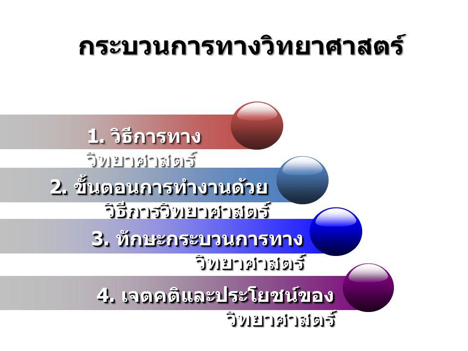 กระบวนการทางวิทยาศาสตร์ 1. วิธีการทาง วิทยาศาสตร์ 2. ขั้นตอนการทำงานด้วย วิธีการวิทยาศาสตร์ 3. ทักษะกระบวนการทาง วิทยาศาสตร์ 4. เจตคติและประโยชน์ของ ว