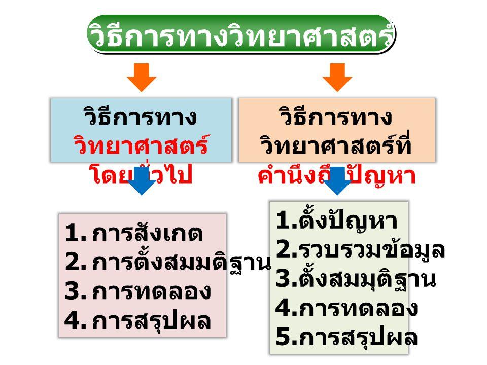 วิธีการทาง วิทยาศาสตร์ โดยทั่วไป วิธีการทาง วิทยาศาสตร์ที่ คำนึงถึงปัญหา วิธีการทางวิทยาศาสตร์ 1. ตั้งปัญหา 2. รวบรวมข้อมูล 3. ตั้งสมมุติฐาน 4. การทดล