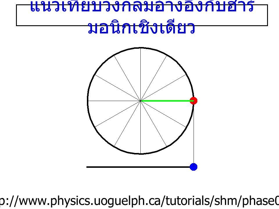 แนวเทียบวงกลมอ้างอิงกับฮาร์ มอนิกเชิงเดียว http://www.physics.uoguelph.ca/tutorials/shm/phase0.html