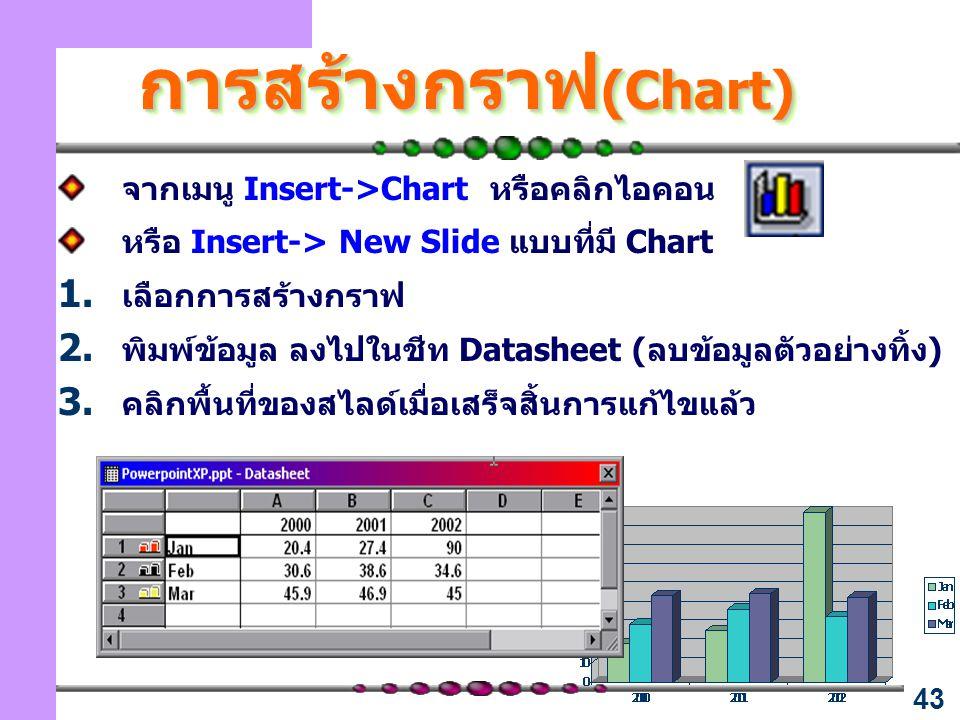 43 การสร้างกราฟ (Chart) จากเมนู Insert->Chart หรือคลิกไอคอน หรือ Insert-> New Slide แบบที่มี Chart  เลือกการสร้างกราฟ  พิมพ์ข้อมูล ลงไปในชีท Datasheet ( ลบข้อมูลตัวอย่างทิ้ง )  คลิกพื้นที่ของสไลด์เมื่อเสร็จสิ้นการแก้ไขแล้ว