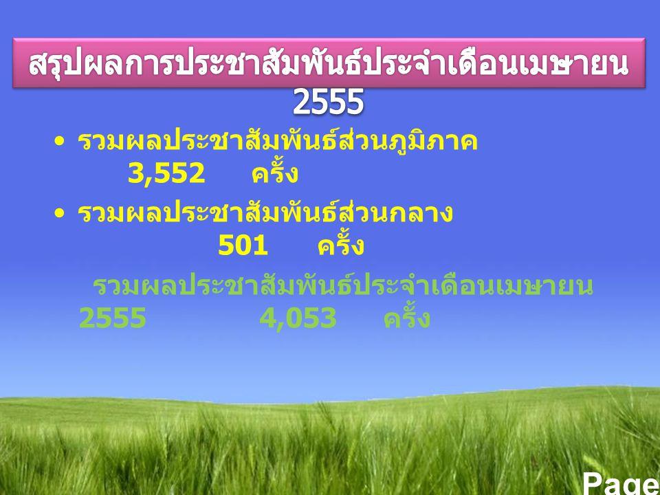 Page 4 รวมผลประชาสัมพันธ์ส่วนภูมิภาค 3,552 ครั้ง รวมผลประชาสัมพันธ์ส่วนกลาง 501 ครั้ง รวมผลประชาสัมพันธ์ประจำเดือนเมษายน 2555 4,053 ครั้ง