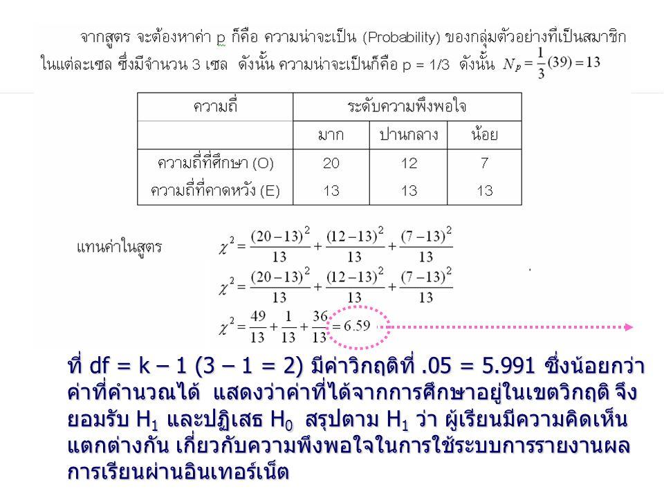 ที่ df = k – 1 (3 – 1 = 2) มีค่าวิกฤติที่.05 = 5.991 ซึ่งน้อยกว่า ค่าที่คำนวณได้ แสดงว่าค่าที่ได้จากการศึกษาอยู่ในเขตวิกฤติ จึง ยอมรับ H 1 และปฏิเสธ H