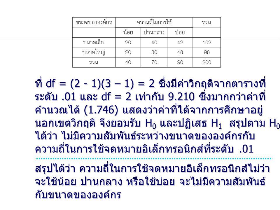 ที่ df = (2 - 1)(3 – 1) = 2 ซึ่งมีค่าวิกฤติจากตารางที่ ระดับ.01 และ df = 2 เท่ากับ 9.210 ซึ่งมากกว่าค่าที่ คำนวณได้ (1.746) แสดงว่าค่าที่ได้จากการศึกษ