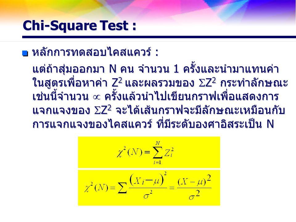Chi-Square Test : หลักการทดสอบไคสแควร์ : แต่ถ้าสุ่มออกมา N คน จำนวน 1 ครั้งและนำมาแทนค่า ในสูตรเพื่อหาค่า Z 2 และผลรวมของ  Z 2 กระทำลักษณะ เช่นนี้จำน