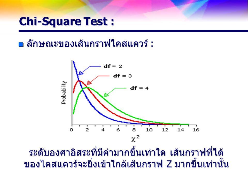 Chi-Square Test : ลักษณะของเส้นกราฟไคสแควร์ : ระดับองศาอิสระที่มีค่ามากขึ้นเท่าใด เส้นกราฟที่ได้ ของไคสแควร์จะยิ่งเข้าใกล้เส้นกราฟ Z มากขึ้นเท่านั้น