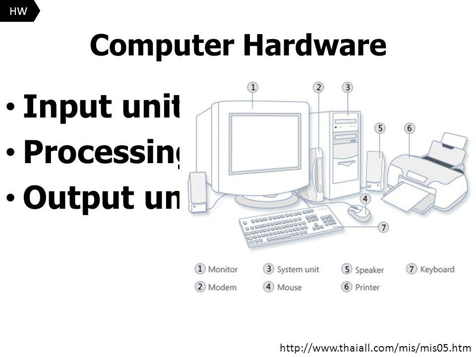 Computer Hardware Input unit Processing unit Output unit http://www.thaiall.com/mis/mis05.htm HW