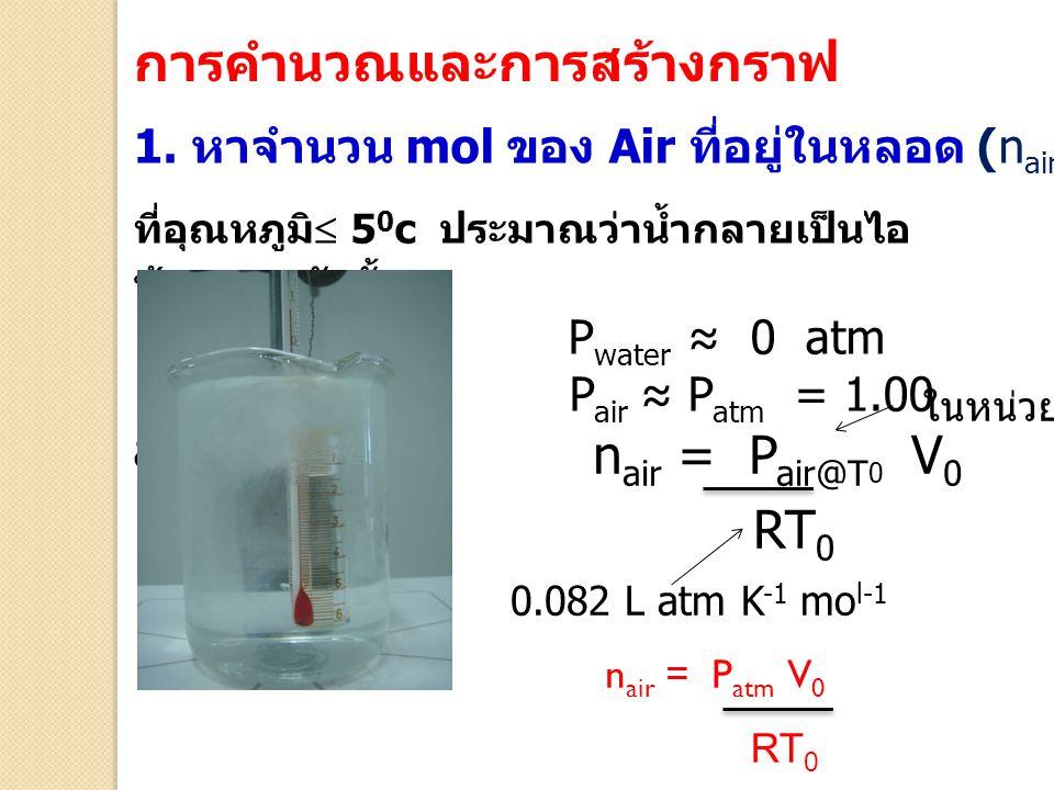 การคำนวณและการสร้างกราฟ 1. หาจำนวน mol ของ Air ที่อยู่ในหลอด (n air ) ที่อุณหภูมิ  5 0 c ประมาณว่าน้ำกลายเป็นไอ น้อยมาก ดังนั้น P water ≈ 0 atm P air
