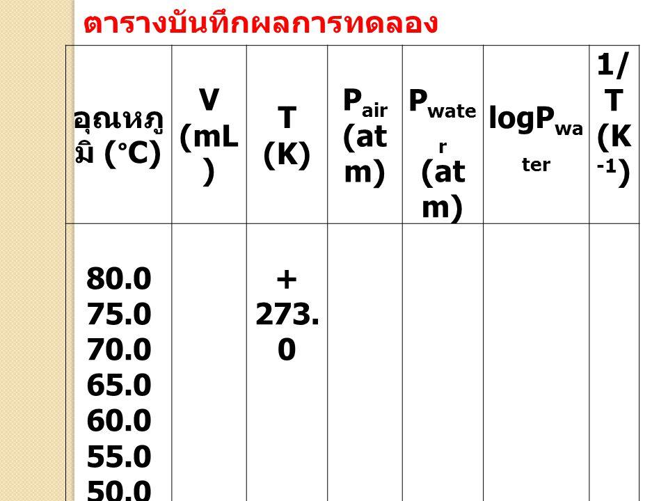 อุณหภู มิ (°C) V ( mL ) T (K) P air (at m) P wate r (at m) logP wa ter 1/ T (K -1 ) 80.0 75.0 70.0 65.0 60.0 55.0 50.0 5.0 + 273. 0 ตารางบันทึกผลการทด