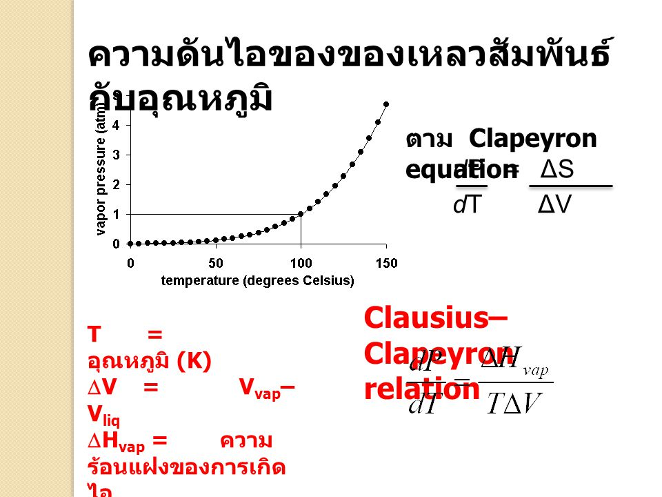 Clausius– Clapeyron relation ความดันไอของของเหลวสัมพันธ์ กับอุณหภูมิ T = อุณหภูมิ (K)  V = V vap – V liq  H vap = ความ ร้อนแฝงของการเกิด ไอ dP = ΔS dT ΔV ตาม Clapeyron equation