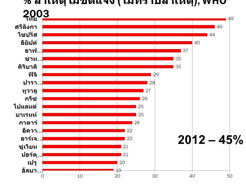 % สาเหตุไม่ชัดแจ้ง ( ไม่ทราบสาเหตุ ), WHO 2003 2012 – 45%