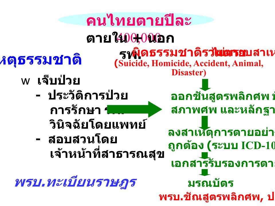 คนไทยตายปีละ 400,000 ตายใน + นอก รพ. w เจ็บป่วย - ประวัติการป่วย การรักษา รพ. วินิจฉัยโดยแพทย์ - สอบสวนโดย เจ้าหน้าที่สาธารณสุข ผิดธรรมชาติรวมตาย (Sui