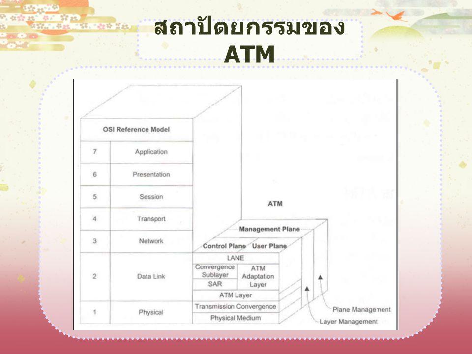 สถาปัตยกรรมของ ATM