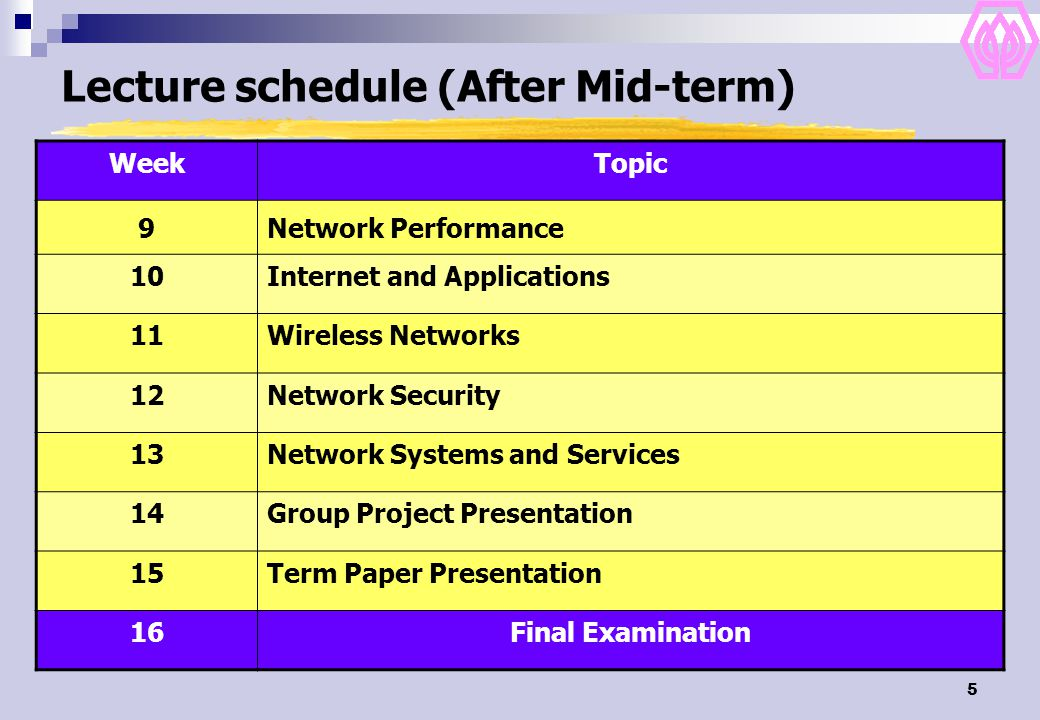 5 Lecture schedule (After Mid-term) WeekTopic 9Network Performance 10Internet and Applications 11Wireless Networks 12Network Security 13Network Systems and Services 14Group Project Presentation 15Term Paper Presentation 16Final Examination