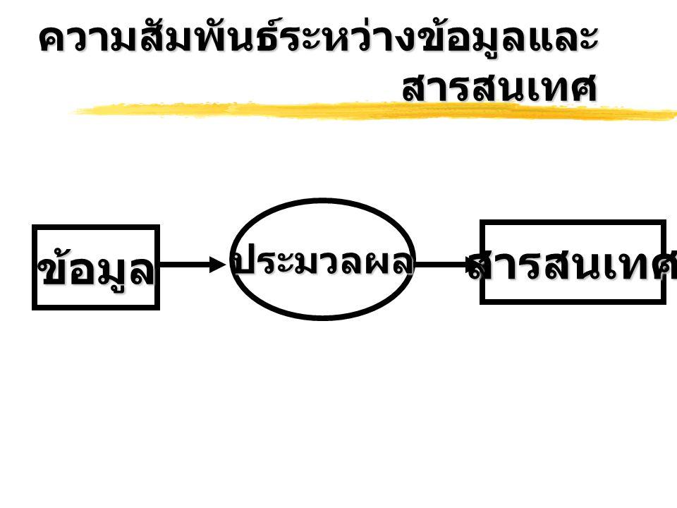 ASC II สัญลักษณ์เลขฐานสิบเลขฐานสอง เลขฐานสิบ หก A65100 00014 1 รหัส ASCII ใช้วิธีการกำหนดการแทนรหัส เป็นเลขฐานสิบ ทำให้ง่ายต่อการจำและใช้ งาน นอกจากนั้นยังสามารถเขียนมนรูปของ เลขฐานสิบหกได้ด้วย ดังนั้น ASCII Code จึงเป็นรหัสที่เขียนได้ 3 แบบ เช่นอักษร A สามารถแทนเป็นรหัสได้ดังนี้ รหัส ASCII สามารถใช้แทนข้อมูลอักขระและคำสั่ง ได้มากขึ้น และมีการขยายเป็นรหัสแบบ 8 บิท