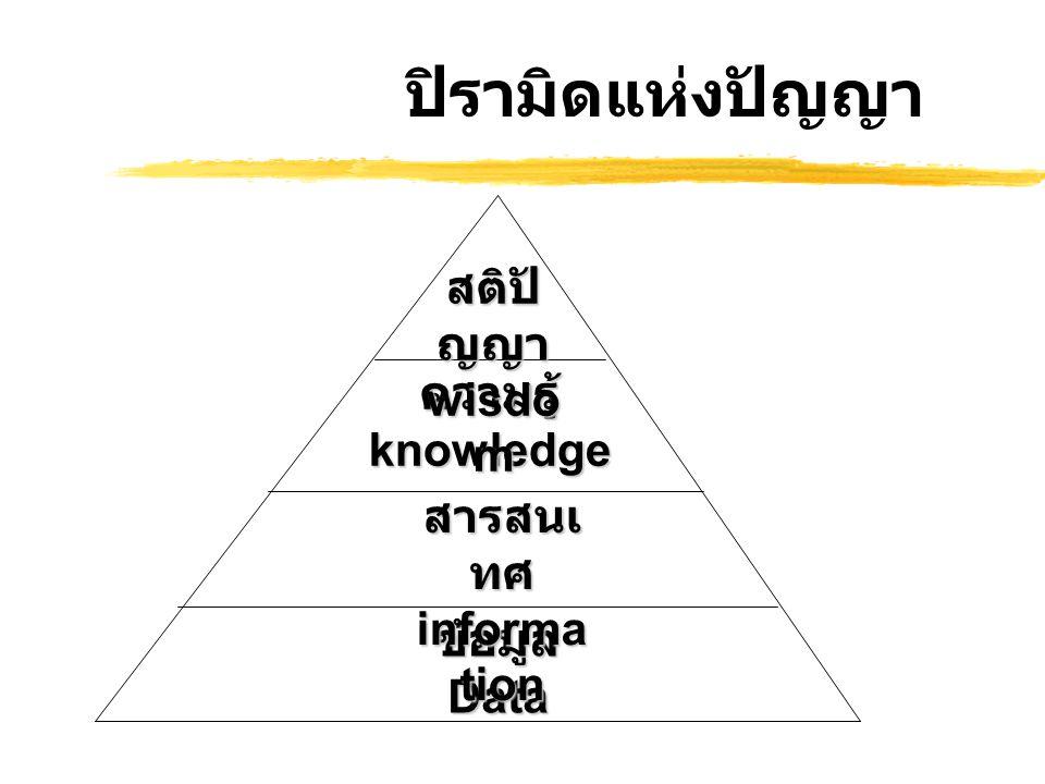 ปิรามิดแห่งปัญญา ข้อมูล Data สารสนเ ทศ informa tion ความรู้ knowledge สติปั ญญา wisdo m