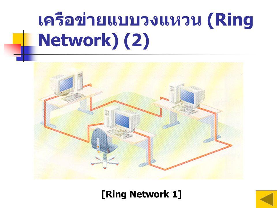 เครือข่ายแบบวงแหวน (Ring Network) (2) [Ring Network 1]