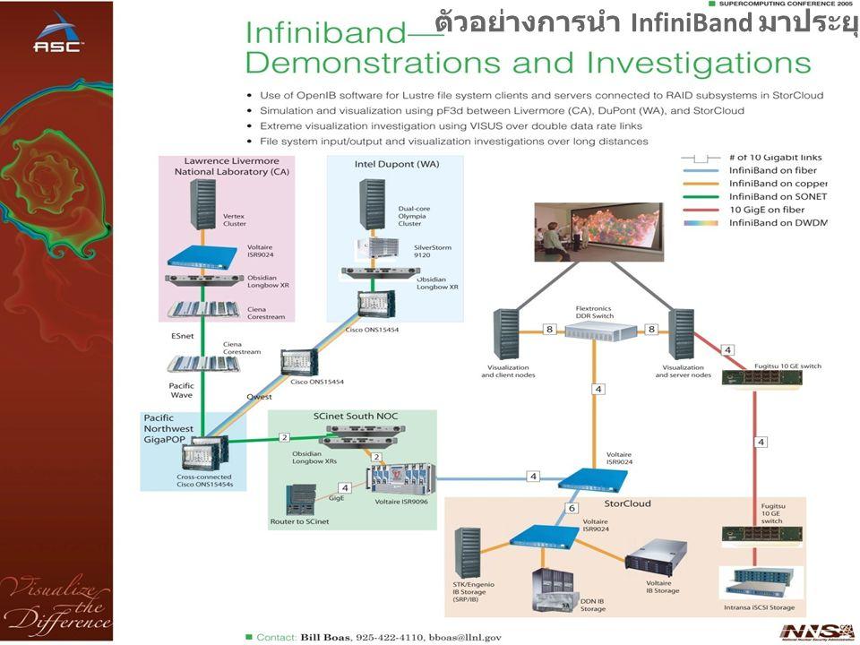 ตัวอย่างการนำ InfiniBand มาประยุกต์ใช้งาน