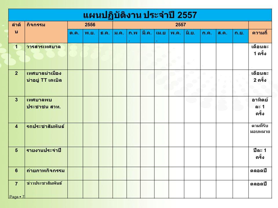 Page  8 แผนปฏิบัติงาน กิจกรรมประจำ ปี 2557 ลำดั บ กิจกรรม 25562557 ต.ค.ต.ค.