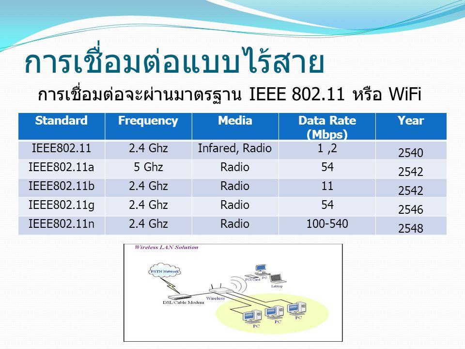 การเชื่อมต่อแบบไร้สาย StandardFrequencyMediaData Rate (Mbps) Year IEEE802.112.4 GhzInfared, Radio1,2 2540 IEEE802.11a5 GhzRadio54 2542 IEEE802.11b2.4 GhzRadio11 2542 IEEE802.11g2.4 GhzRadio54 2546 IEEE802.11n2.4 GhzRadio100-540 2548 การเชื่อมต่อจะผ่านมาตรฐาน IEEE 802.11 หรือ WiFi
