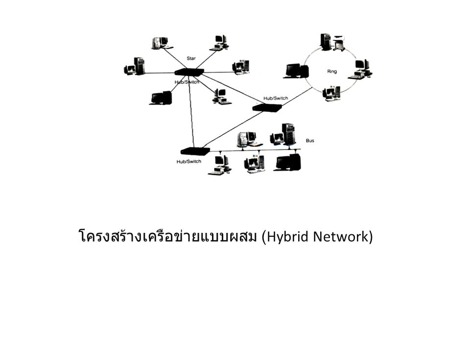 โครงสร้างแบบแหวน (Ring Network) โครงสร้างแบบนี้คอมพิวเตอร์หรืออุปกรณ์จะถูกเชื่อมต่อเข้ากับ สายเคเบิลเส้นเดียวเป็นวงแหวนดังรูป ที่ได้แสดงไว้ การส่งข้อมูลจะใช้ทิศทางเดียวกันตลอดโดย ผ่านเครื่องคอมพิวเตอร์ที่อยู่ถัดกัน ไปเป็นทอด ๆ ถ้าแอดเดรสของมันไม่ตรงกับผู้รับตามที่เครื่อง ต้นระบุมา มันก็จะส่งผ่านไปยัง เครื่องถัดไป จนกว่าจะถึงเครื่องปลายคือตรงกับใครเครื่องนั้นก็ รับ ไม่ส่งต่อ โครงสร้างแบบน ี้มีข้อเสียคล้าย ๆ กับแบบบัส คือเมื่อสายเคเบิลช่วงใดช่วงหนึ่ง ขาดจะทำให้ทั้งระบบใช้งานไม่ได้ อย่างไรก็ตามเครือข่ายแบบ วงแหวนมักใช้สายเคเบิลที่มีวงแหวนสำรองที่สามารถส่ง ข้อมูลใน ทิศทางกลับกัน เพื่อเป็นเส้นทางสำรองในกรณีที่เครือข่ายมี ปัญหา ซึ่งราคาแพงพอสมควร นอกจากนี้การเพิ่มเครื่องเข้า ไปในเครือข่ายจะต้องปิดการทำงานของระบบก่อน เช่นเดียวกับแบบบัส เครือข่ายแบบนี้ปัจจุบันยังใช้กันอยู่ โดยเฉพาะในเครือข่ายของผลิตภัณฑ์ในตระกูล IBM ซึ่ง โดยมากจะเป็นการเชื่อมต่อเครื่องเมนเฟรมหรือ มินิคอมพิวเตอร์