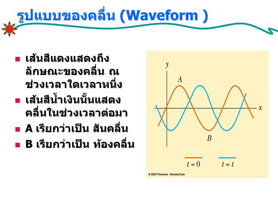 รูปแบบของคลื่น (Waveform ) เส้นสีแดงแสดงถึง ลักษณะของคลื่น ณ ช่วงเวลาใดเวลาหนึ่ง เส้นสีแดงแสดงถึง ลักษณะของคลื่น ณ ช่วงเวลาใดเวลาหนึ่ง เส้นสีน้ำเงินนั้นแสดง คลื่นในช่วงเวลาต่อมา เส้นสีน้ำเงินนั้นแสดง คลื่นในช่วงเวลาต่อมา A เรียกว่าเป็น สันคลื่น A เรียกว่าเป็น สันคลื่น B เรียกว่าเป็น ท้องคลื่น B เรียกว่าเป็น ท้องคลื่น