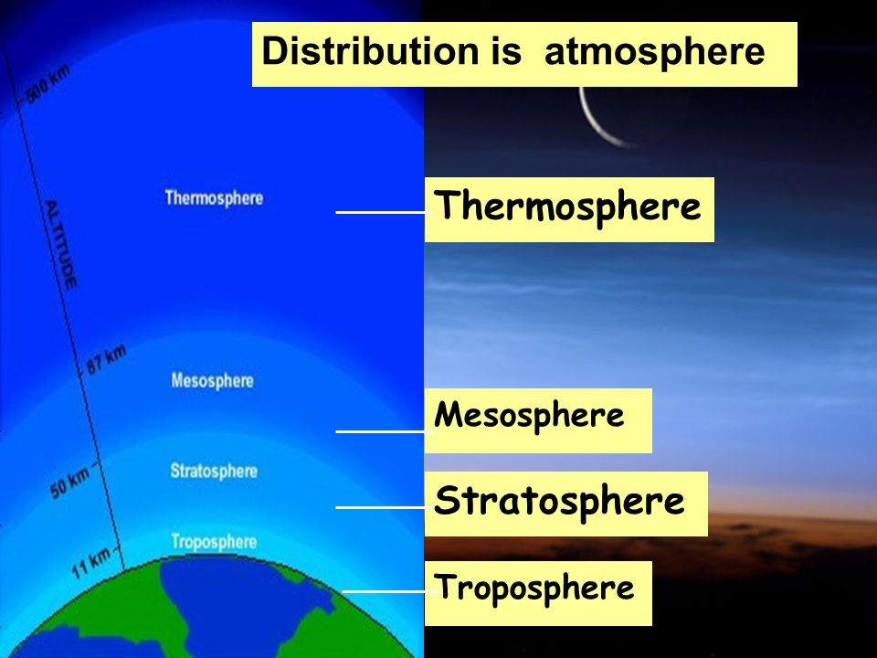 Thermosphere Mesosphere Stratosphere Troposphere Distribution is atmosphere
