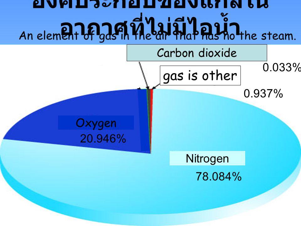 องค์ประกอบของแก๊สใน อากาศที่ไม่มีไอน้ำ 0.033% 20.946% 78.084% Nitrogen Oxygen Carbon dioxide gas is other 0.937% An element of gas in the air that has