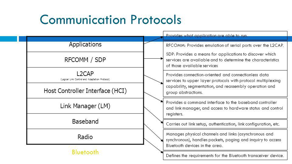 Communication Protocols Applications RFCOMM / SDP L2CAP (Logical Link Control and Adaptation Protocol) Host Controller Interface (HCI) Link Manager (LM) Baseband Radio Bluetooth Defines the requirements for the Bluetooth transceiver device.