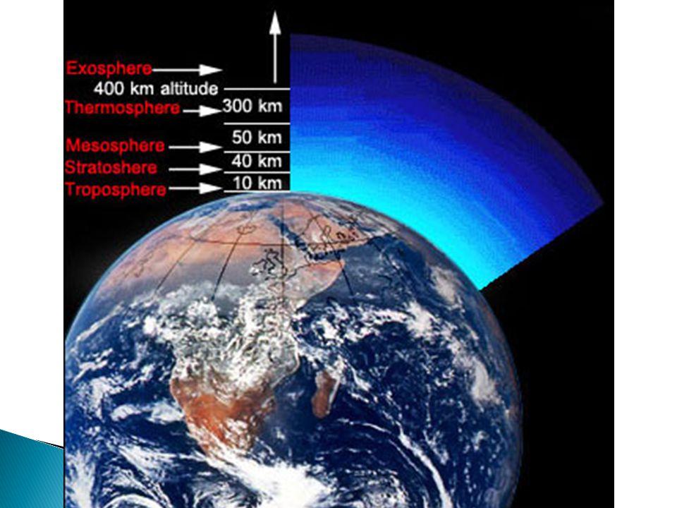  Tropospher e  Stratospher e  Mesospher e  Thermosph ere  Exosphere  Tropospher e  Ozonosphe re  Ionosphere  Exosphere High Composit