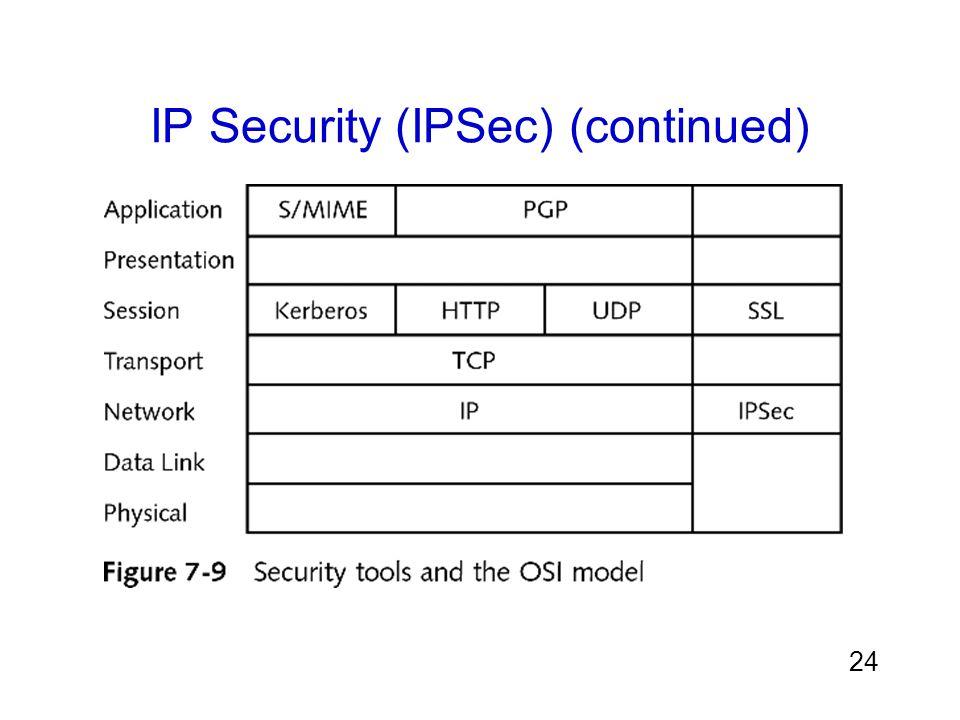 24 IP Security (IPSec) (continued)