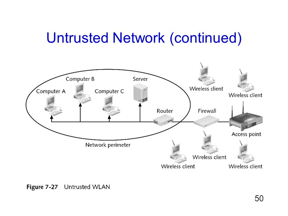 50 Untrusted Network (continued)