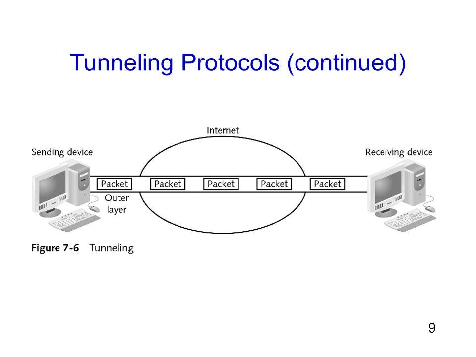 30 Virtual Private Networks (VPNs) (continued) 2 ลักษณะของ VPNs ที่ใช้คือ: –Remote-access VPN หรือ virtual private dial-up network (VPDN): การเชื่อมต่อ user-to-LAN ใช้โดยการทำ remote users –Site-to-site VPN: หลายๆ ลูกข่ายสามารถเชื่อมต่อกับแม่ข่าย อื่นๆได้โดยผ่านอินเตอร์เน็ต VPN สามารถส่งผ่านได้ด้วยการสื่อสารไปยังจุดปลายทาง เครื่องลูกข่าย –ซึ่งจุดปลายทางสามารถเป็น softwareที่อยู่บนเครื่องลูกข่าย, โดยเฉพาะอุปกรณ์ฮาร์ดแวร์เช่น อุปกรณ์พวก VPN, หรือ แม้กระทั่งไฟร์วอลล์