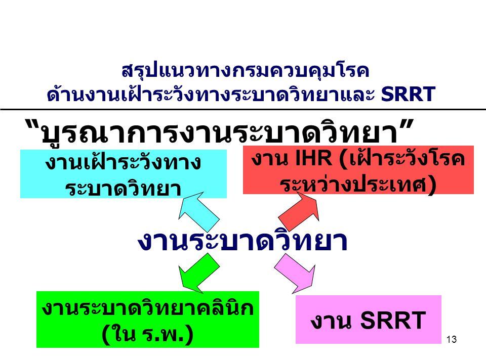 13 บูรณาการงานระบาดวิทยา สรุปแนวทางกรมควบคุมโรค ด้านงานเฝ้าระวังทางระบาดวิทยาและ SRRT งานเฝ้าระวังทาง ระบาดวิทยา งาน SRRT งานระบาดวิทยาคลินิก ( ใน ร.