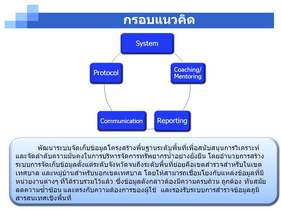 16 กรอบแนวคิด System Coaching/ Mentoring Reporting Communication Protocol พัฒนาระบบจัดเก็บข้อมูลโครงสร้างพื้นฐานระดับพื้นที่เพื่อสนับสนุนการวิเคราะห์ และจัดลำดับความมั่นคงในการบริหารจัดการทรัพยากรน้ำอย่างยั่งยืน โดยอำนวยการสร้าง ระบบการจัดเก็บข้อมูลตั้งแต่ระดับจังหวัดจนถึงระดับพื้นที่ย่อยคือเขตสำรวจสำหรับในเขต เทศบาล และหมู่บ้านสำหรับนอกเขตเทศบาล โดยให้สามารถเชื่อมโยงกับแหล่งข้อมูลที่มี หน่วยงานต่างๆ ที่ได้รวบรวมไว้แล้ว ซึ่งข้อมูลดังกล่าวต้องมีความครบถ้วน ถูกต้อง ทันสมัย ลดความซ้ำซ้อน และตรงกับความต้องการของผู้ใช้ และรองรับระบบการสำรวจข้อมูลภูมิ สารสนเทศเชิงพื้นที่
