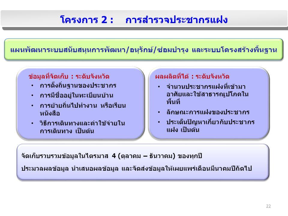 22 โครงการ 2 : การสำรวจประชากรแฝง ข้อมูลที่จัดเก็บ : ระดับจังหวัด การตั้งถิ่นฐานของประชากร การมีชื่ออยู่ในทะเบียนบ้าน การย้ายถิ่นไปทำงาน หรือเรียน หนังสือ วิธีการเดินทางและค่าใช้จ่ายใน การเดินทาง เป็นต้น ข้อมูลที่จัดเก็บ : ระดับจังหวัด การตั้งถิ่นฐานของประชากร การมีชื่ออยู่ในทะเบียนบ้าน การย้ายถิ่นไปทำงาน หรือเรียน หนังสือ วิธีการเดินทางและค่าใช้จ่ายใน การเดินทาง เป็นต้น ผลผลิตที่ได้ : ระดับจังหวัด จำนวนประชากรแฝงที่เข้ามา อาศัยและใช้สาธารณูปโภคใน พื้นที่ ลักษณะการแฝงของประชากร ประเด็นปัญหาเกี่ยวกับประชากร แฝง เป็นต้น ผลผลิตที่ได้ : ระดับจังหวัด จำนวนประชากรแฝงที่เข้ามา อาศัยและใช้สาธารณูปโภคใน พื้นที่ ลักษณะการแฝงของประชากร ประเด็นปัญหาเกี่ยวกับประชากร แฝง เป็นต้น แผนพัฒนาระบบสนับสนุนการพัฒนา/อนุรักษ์/ซ่อมบำรุง และระบบโครงสร้างพื้นฐาน จัดเก็บรวบรวมข้อมูลในไตรมาส 4 (ตุลาคม – ธันวาคม) ของทุกปี ประมวลผลข้อมูล นำเสนอผลข้อมูล และจัดส่งข้อมูลให้เผยแพร่เดือนมีนาคมปีถัดไป จัดเก็บรวบรวมข้อมูลในไตรมาส 4 (ตุลาคม – ธันวาคม) ของทุกปี ประมวลผลข้อมูล นำเสนอผลข้อมูล และจัดส่งข้อมูลให้เผยแพร่เดือนมีนาคมปีถัดไป