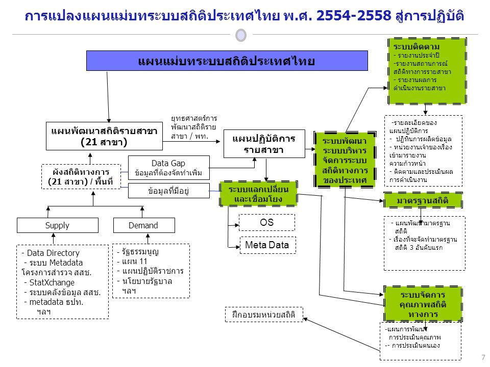 แผนแม่บทระบบสถิติประเทศไทย แผนพัฒนาสถิติรายสาขา (21 สาขา ) ข้อมูลที่มีอยู่ Data Gap ข้อมูลที่ต้องจัดทำเพิ่ม แผนปฏิบัติการ รายสาขา OS Meta Data ระบบพัฒนา ระบบบริหาร จัดการระบบ สถิติทางการ ของประเทศ ระบบจัดการ คุณภาพสถิติ ทางการ - แผนการพัฒนา การประเมินคุณภาพ -- การประเมินตนเอง ระบบแลกเปลี่ยน และเชื่อมโยง ผังสถิติทางการ (21 สาขา ) / พื้นที่ - รัฐธรรมนูญ - แผน 11 - แผนปฏิบัติราชการ - นโยบายรัฐบาล ฯลฯ SupplyDemand ยุทธศาสตร์การ พัฒนาสถิติราย สาขา / พท.
