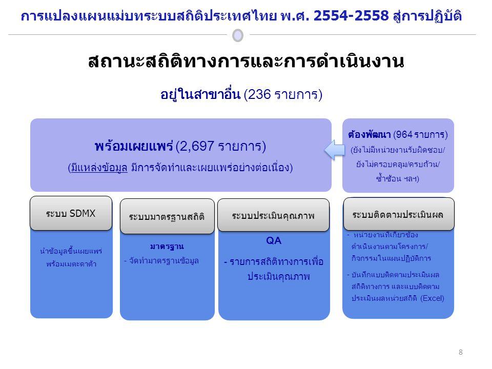 สถานะสถิติทางการและการดำเนินงาน อยู่ในสาขาอื่น (236 รายการ) พร้อมเผยแพร่ (2,697 รายการ) (มีแหล่งข้อมูล มีการจัดทำและเผยแพร่อย่างต่อเนื่อง) นำข้อมูลขึ้นเผยแพร่ พร้อมเมตะดาต้า มาตรฐาน - จัดทำมาตรฐานข้อมูล QA - รายการสถิติทางการเพื่อ ประเมินคุณภาพ ต้องพัฒนา (964 รายการ) (ยังไม่มีหน่วยงานรับผิดชอบ/ ยังไม่ครอบคลุม/ครบถ้วน/ ซ้ำซ้อน ฯลฯ) - - หน่วยงานที่เกี่ยวข้อง ดำเนินงานตามโครงการ/ กิจกรรมในแผนปฏิบัติการ - บันทึกแบบติดตามประเมินผล สถิติทางการ และแบบติดตาม ประเมินผลหน่วยสถิติ (Excel) ระบบ SDMX ระบบประเมินคุณภาพ ระบบติดตามประเมินผล ระบบมาตรฐานสถิติ 8 การแปลงแผนแม่บทระบบสถิติประเทศไทย พ.