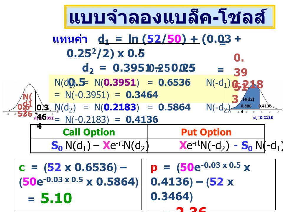 d 1 =0.3951 0.6 536 0.3 46 4 N( d1 ) 0.586 4 0.4136 d 2 =0.2183 N(d2) แทนค่า d 1 = ln (52/50) + (0.03 + 0.25 2 /2) x 0.5 0.25 0.5 แบบจำลองแบล็ค - โชลส