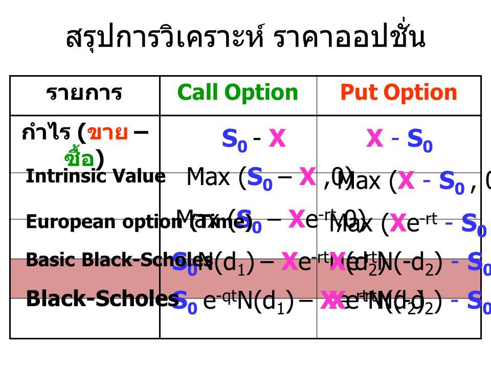 สรุปการวิเคราะห์ ราคาออปชั่น รายการ Call OptionPut Option กำไร ( ขาย – ซื้อ ) S 0 - XX - S 0 Max (S 0 – X,0) Max (X - S 0, 0) Max (S 0 – Xe -rt,0) Max