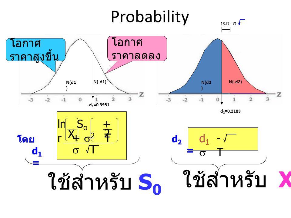 1S.D=  T Probability d 1 =0.3951 d 2 =0.2183 N(d1 ) N(-d1) N(d2 ) N(-d2) ln S o + r +  2 T X 2  T d 1 -  T โดย d 1 = d2= d2= โอกาศ ราคาสูงขึ้น โอก
