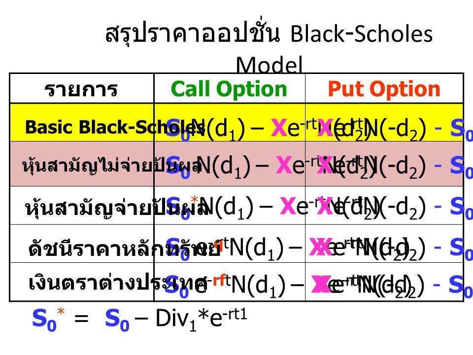 สรุปราคาออปชั่น Black-Scholes Model รายการ Call OptionPut Option S 0 N(d 1 ) – Xe -rt N(d 2 )Xe -rt N(-d 2 ) - S 0 N(-d 1 ) S 0 N(d 1 ) – Xe -rt N(d 2