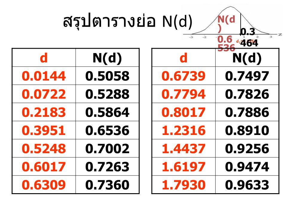 สรุปตารางย่อ N(d) d 1 =0.3951 N(d ) 0.6 536 0.3 464 dN(d) 0.01440.5058 0.07220.5288 0.21830.5864 0.39510.6536 0.52480.7002 0.60170.7263 0.63090.7360 d