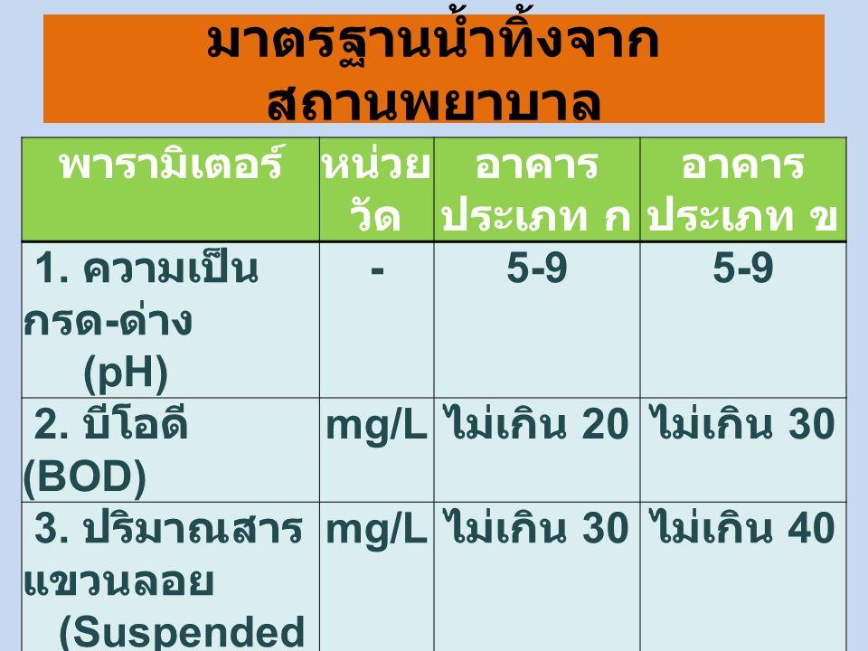 มาตรฐานน้ำทิ้งจากสถานพยาบาล พารามิเตอร์หน่วย วัด อาคาร ประเภท ก อาคาร ประเภท ข 1. ความเป็น กรด - ด่าง (pH) -5-9 2. บีโอดี (BOD) mg/L ไม่เกิน 20 ไม่เกิ