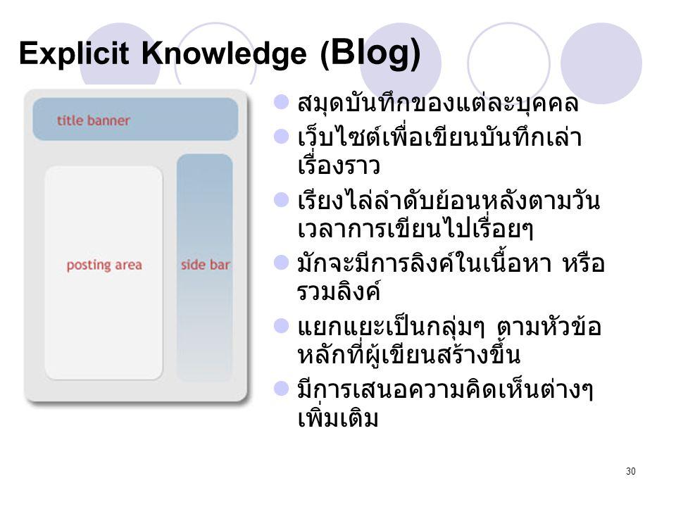 30 Explicit Knowledge ( Blog) สมุดบันทึกของแต่ละบุคคล เว็บไซต์เพื่อเขียนบันทึกเล่า เรื่องราว เรียงไล่ลำดับย้อนหลังตามวัน เวลาการเขียนไปเรื่อยๆ มักจะมี