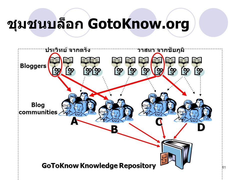 81 ชุมชนบล็อก GotoKnow.org Bloggers Blog communities GoToKnow Knowledge Repository ประวิทย์ จากตรังวาสนา จากชัยภูมิA B C D