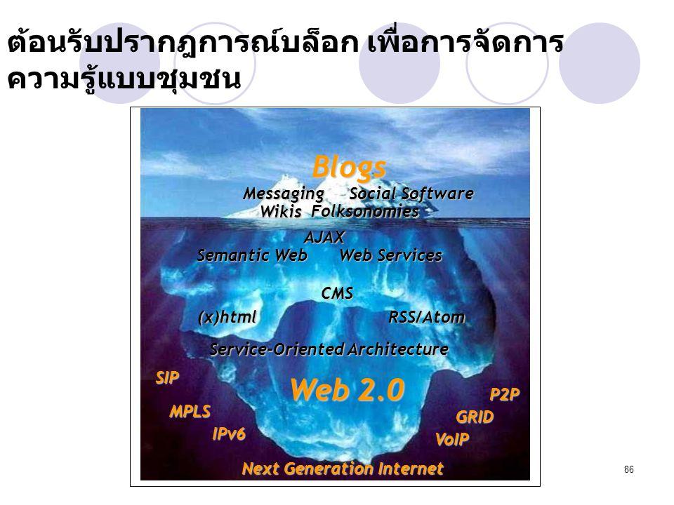 86 ต้อนรับปรากฎการณ์บล็อก เพื่อการจัดการ ความรู้แบบชุมชน Blogs Wikis Web Services (x)html Service-Oriented Architecture Folksonomies Messaging Social