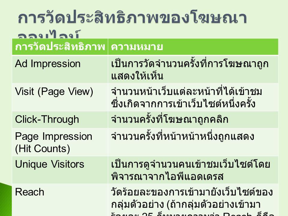 การวัดประสิทธิภาพความหมาย Ad Impression เป็นการวัดจำนวนครั้งที่การโฆษณาถูก แสดงให้เห็น Visit (Page View) จำนวนหน้าเว็บแต่ละหน้าที่ได้เข้าชม ซึ่งเกิดจา