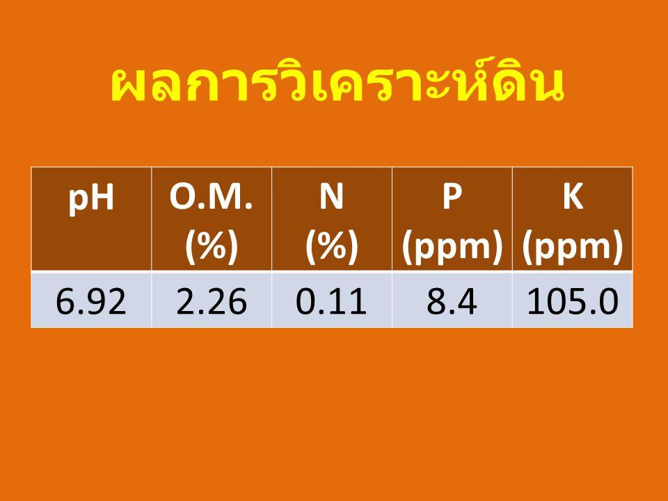 ผลการวิเคราะห์ดิน pHO.M. (%) N (%) P (ppm) K (ppm) 6.922.260.118.4105.0
